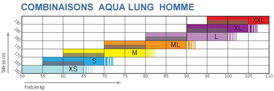 Guide des tailles pour les combinaisons AQUA LUNG