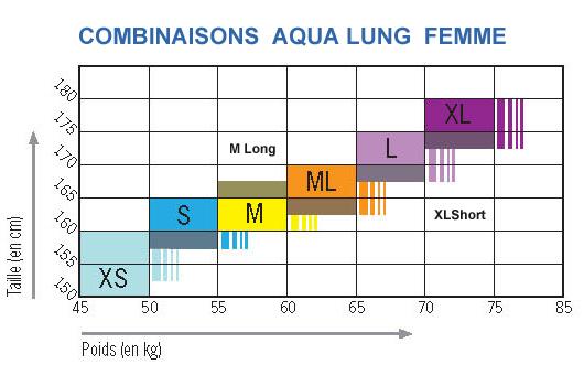 Guide des tailles pour les combinaisons AQUA LUNG Femme